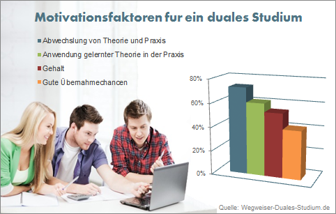 Studie Motivationsfaktoren